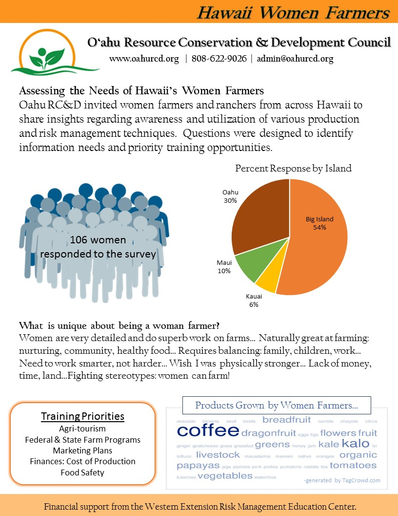 Women Farmers Survey Recap